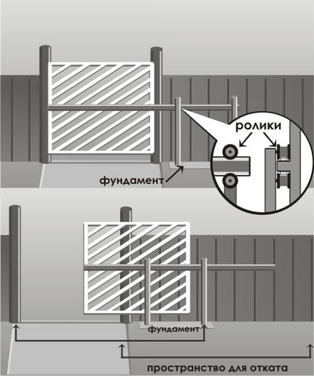 Откатные консольные ворота с средней балкой