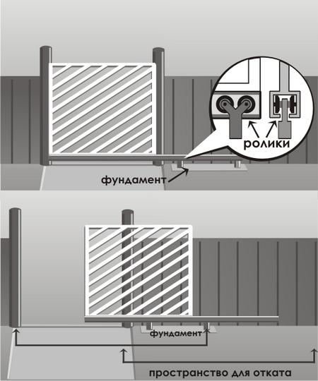 Откатные консольные ворота с нижней балкой