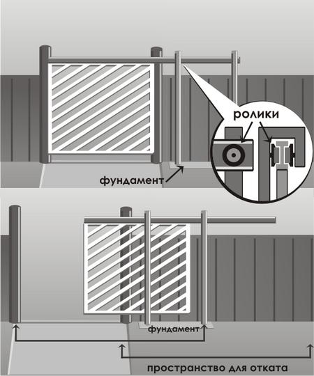 Откатные консольные ворота с верхней балкой